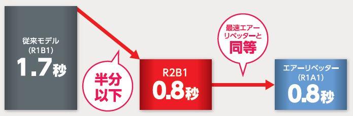 ロブテックス R2B1 リベット締結サイクルタイム 説明図